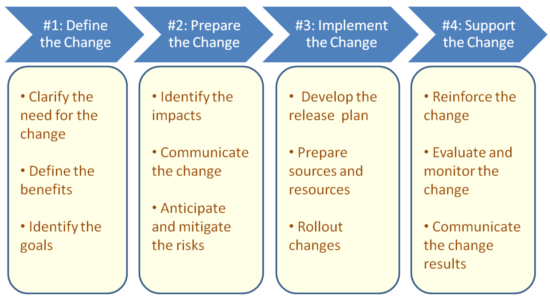 Change Management process steps